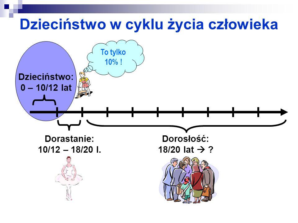 Dzieciństwo w cyklu życia człowieka Dzieciństwo: 0 – 10/12 lat Dorastanie: 10/12 – 18/20 l. Dorosłość: 18/20 lat ? To tylko 10% !