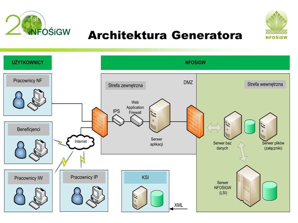 Założenia techniczne Każdy użytkownik posiada login i hasło do Generatora System uprawnień do odpowiednich funkcji Uruchamianie przez przeglądarkę internetową Rejestrowane dane są zapamiętywane w bazie danych Aktualizacje generatora dokonywane automatycznie przez Internet Przesyłanie załączonych plików oddzielnie od rejestrowanych dokumentów Szyfrowana komunikacja w trakcie rejestracji i przesyłania danych