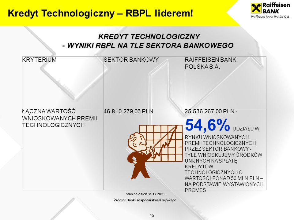 14 Kredyt Technologiczny – RBPL pionierem! Kredyty zostały przyznane firmom: INEA S.A. i Wielkopolska Telewizja Kablowa Sp. z o.o. z Poznania. Raiffei
