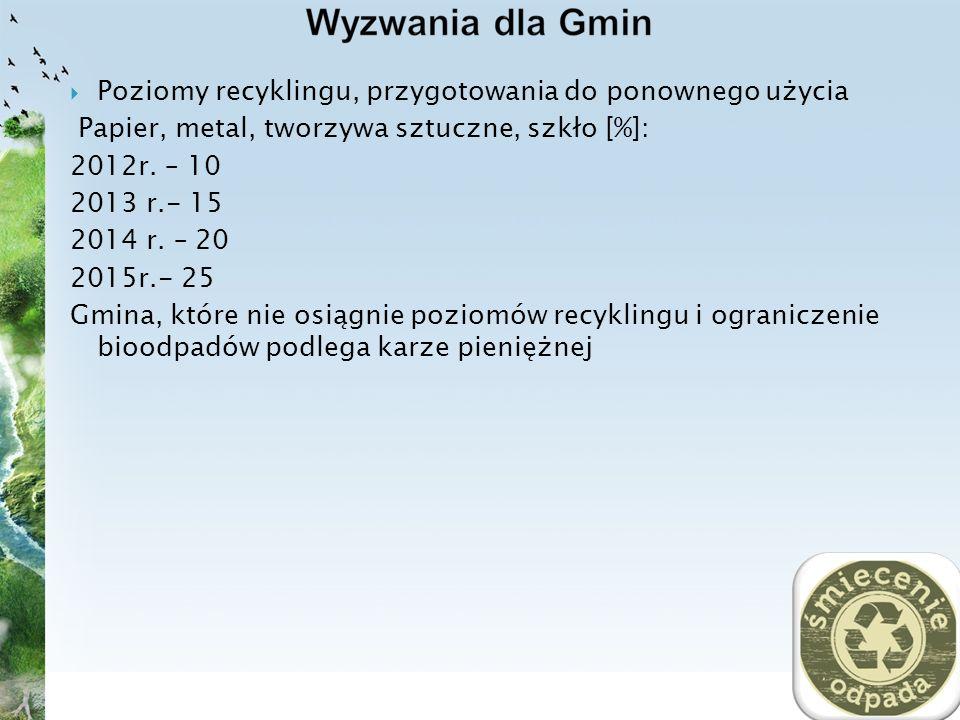 Poziomy recyklingu, przygotowania do ponownego użycia Papier, metal, tworzywa sztuczne, szkło [%]: 2012r. – 10 2013 r.- 15 2014 r. – 20 2015r.- 25 Gmi