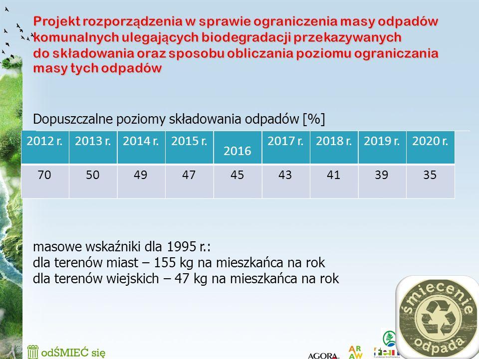 13 Dopuszczalne poziomy składowania odpadów [%] masowe wskaźniki dla 1995 r.: dla terenów miast – 155 kg na mieszkańca na rok dla terenów wiejskich –