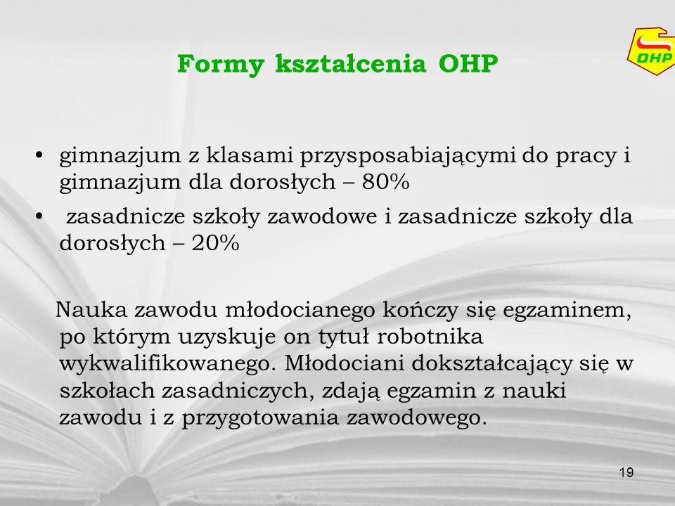 19 Formy kształcenia OHP gimnazjum z klasami przysposabiającymi do pracy i gimnazjum dla dorosłych – 80% zasadnicze szkoły zawodowe i zasadnicze szkoł