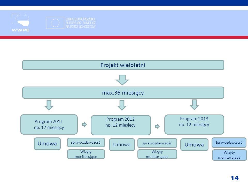 14 Projekt wieloletni max.36 miesięcy Program 2011 np. 12 miesięcy Program 2012 np. 12 miesięcy Program 2013 np. 12 miesięcy Umowa sprawozdawczość Wiz