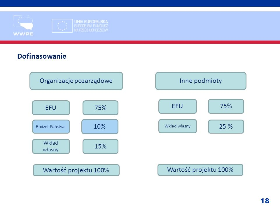 18 Dofinasowanie Organizacje pozarządoweInne podmioty EFU Budżet Państwa Wkład własny 75% 10% 15% Wartość projektu 100% EFU75% Wkład własny 25 % Warto