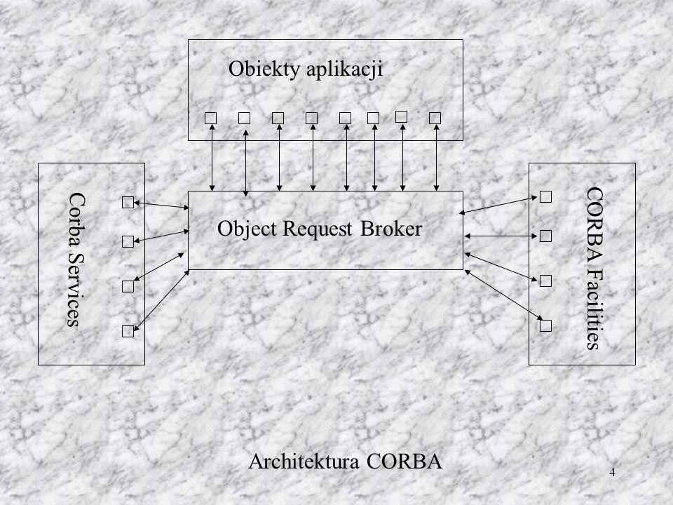 5 Rdzeniem systemu jest ORB.