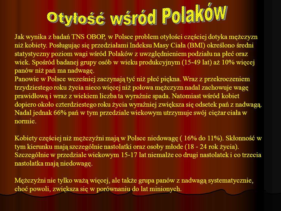 Otyłość wśród Polaków Jak wynika z badań TNS OBOP, w Polsce problem otyłości częściej dotyka mężczyzn niż kobiety. Posługując się przedziałami Indeksu