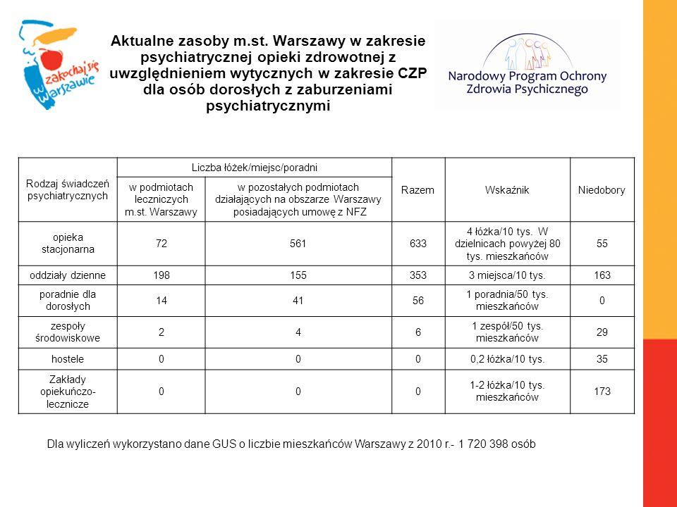 Aktualne zasoby m.st. Warszawy w zakresie psychiatrycznej opieki zdrowotnej z uwzględnieniem wytycznych w zakresie CZP dla osób dorosłych z zaburzenia