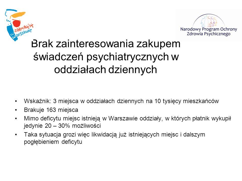 Brak zainteresowania zakupem świadczeń psychiatrycznych w oddziałach dziennych Wskaźnik: 3 miejsca w oddziałach dziennych na 10 tysięcy mieszkańców Br