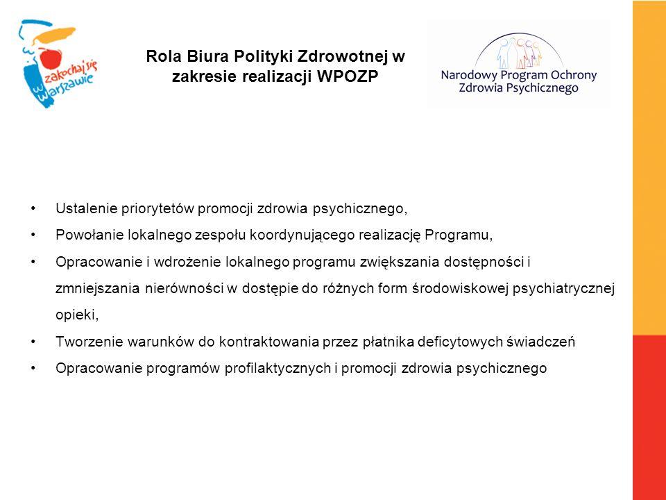 Rola Biura Polityki Zdrowotnej w zakresie realizacji WPOZP Ustalenie priorytetów promocji zdrowia psychicznego, Powołanie lokalnego zespołu koordynują