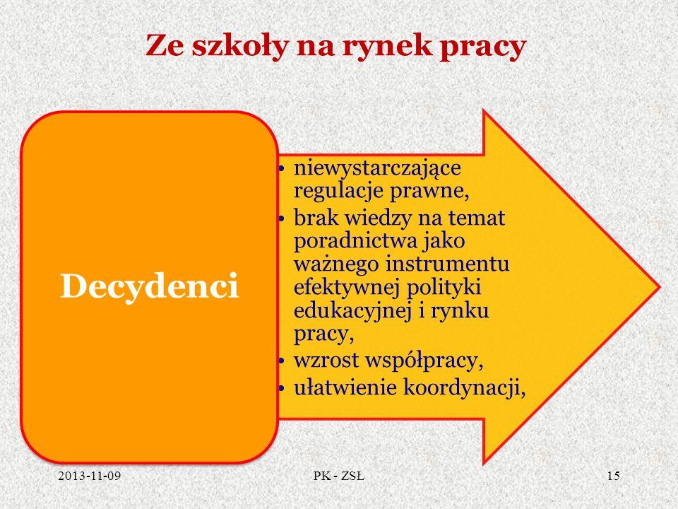 Ze szkoły na rynek pracy 2013-11-0915PK - ZSŁ niewystarczające regulacje prawne, brak wiedzy na temat poradnictwa jako ważnego instrumentu efektywnej