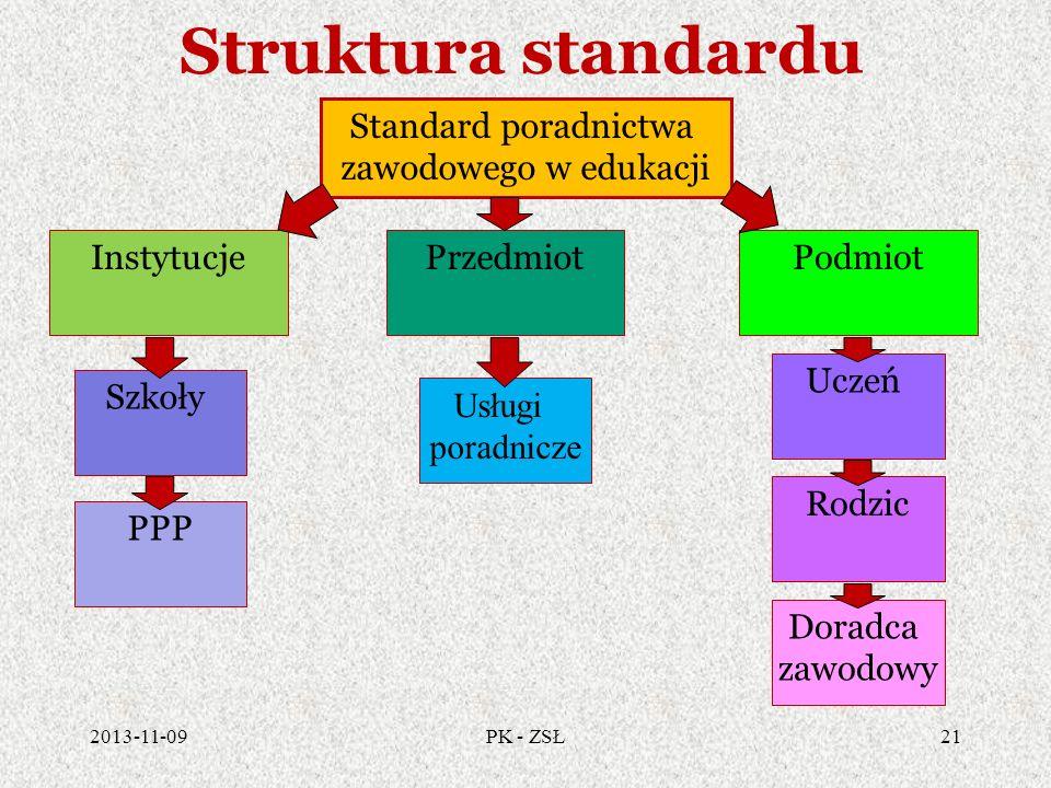 Struktura standardu 2013-11-0921PK - ZSŁ Standard poradnictwa zawodowego w edukacji InstytucjePrzedmiotPodmiot Szkoły PPP Usługi poradnicze Uczeń Rodz