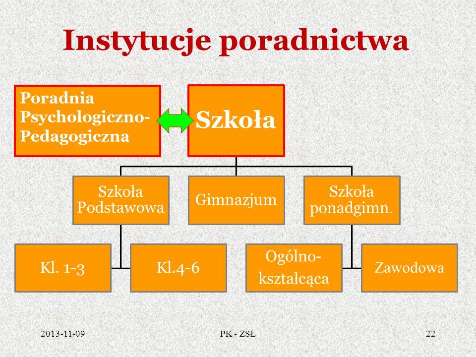 Instytucje poradnictwa 2013-11-0922PK - ZSŁ Szkoła Szkoła Podstawowa Kl. 1-3Kl.4-6 Gimnazjum Szkoła ponadgimn. Ogólno- kształcąca Zawodowa Poradnia Ps
