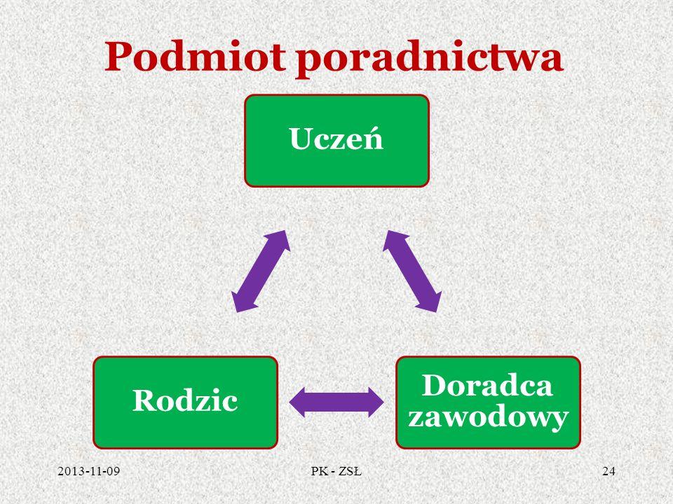 Podmiot poradnictwa 2013-11-0924PK - ZSŁ Uczeń Doradca zawodowy Rodzic