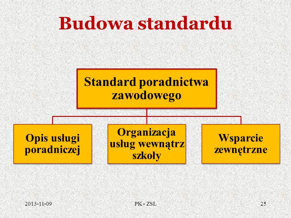 Budowa standardu Standard poradnictwa zawodowego Opis usługi poradniczej Organizacja usług wewnątrz szkoły Wsparcie zewnętrzne 2013-11-0925PK - ZSŁ