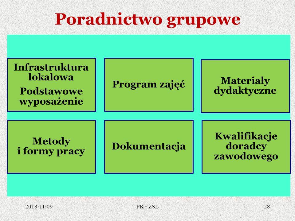 Poradnictwo grupowe Infrastruktura lokalowa Podstawowe wyposażenie Program zajęć Materiały dydaktyczne Metody i formy pracy Dokumentacja Kwalifikacje