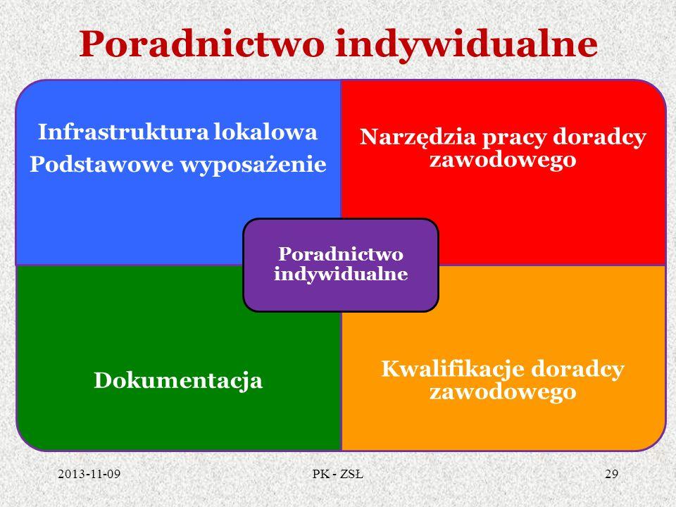 Poradnictwo indywidualne Infrastruktura lokalowa Podstawowe wyposażenie Narzędzia pracy doradcy zawodowego Dokumentacja Kwalifikacje doradcy zawodoweg