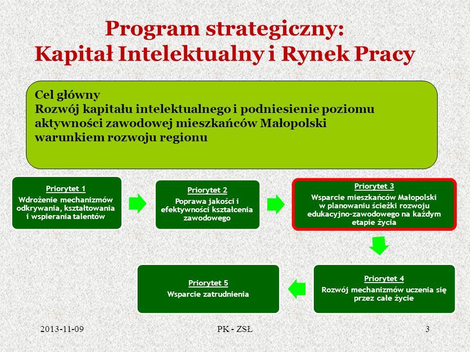 Program strategiczny: Kapitał Intelektualny i Rynek Pracy 2013-11-094PK - ZSŁ DZIAŁANIE 3.1 Małopolski program na rzecz rozwoju całożyciowego poradnictwa zawodowego, Troska o kapitał intelektualny na wszystkich etapach życia, Standard dla poradnictwa zawodowego dla edukacji będzie równocześnie tworzony i doskonalony wraz z tworzeniem standardu poradnictwa dla dorosłych – wypracowanie pewnej części wspólnej elementów jakościowych i ilościowych dla poradnictwa całożyciowego, niezależnie od instytucji i rodzaju klientów.