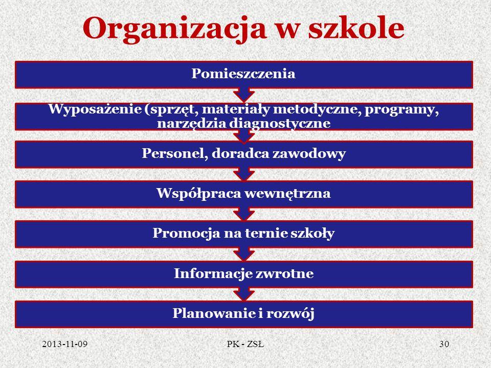 Organizacja w szkole 2013-11-0930PK - ZSŁ Planowanie i rozwój Informacje zwrotne Promocja na ternie szkoły Współpraca wewnętrzna Personel, doradca zaw
