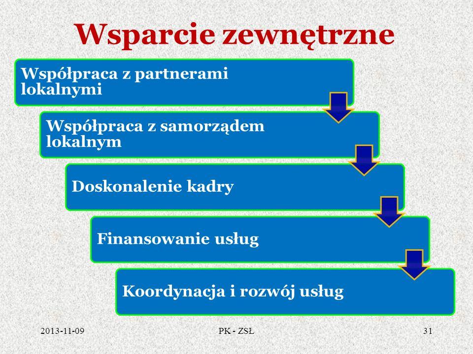 Wsparcie zewnętrzne 2013-11-0931PK - ZSŁ Współpraca z partnerami lokalnymi Współpraca z samorządem lokalnym Doskonalenie kadryFinansowanie usługKoordy