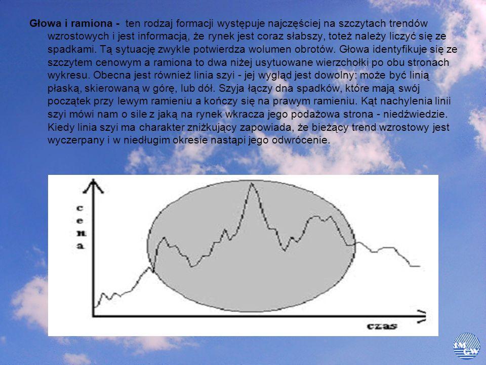 Głowa i ramiona - ten rodzaj formacji występuje najczęściej na szczytach trendów wzrostowych i jest informacją, że rynek jest coraz słabszy, toteż nal