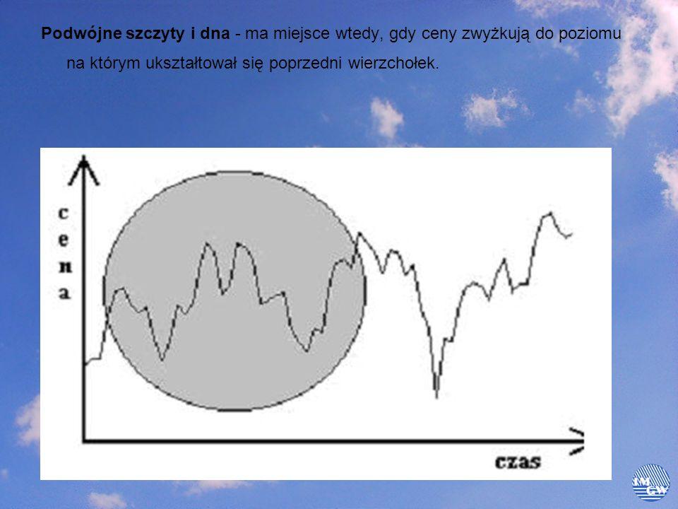 Podwójne szczyty i dna - ma miejsce wtedy, gdy ceny zwyżkują do poziomu na którym ukształtował się poprzedni wierzchołek.