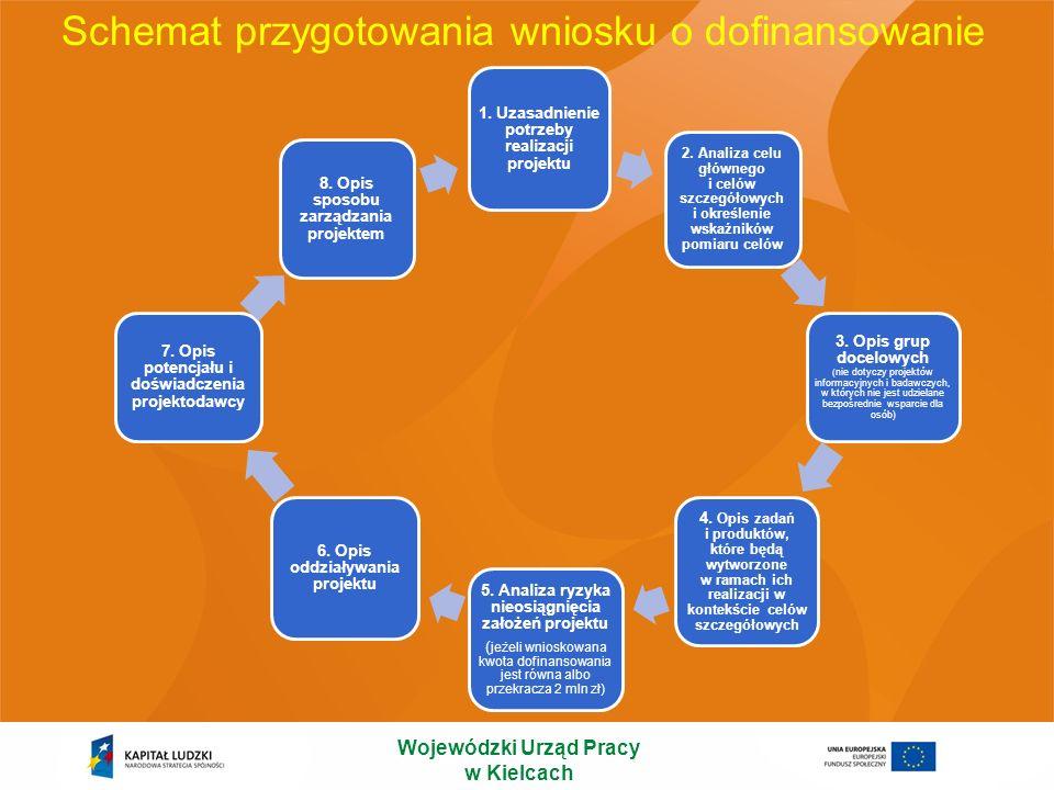 3.1 Uzasadnienie potrzeby realizacji i cele projektu Punkt 3.1 wniosku ma charakter informacyjny (wskazuje, jakie informacje należy zamieścić we wszystkich podpunktach) i składa się z trzech części, które wypełnia projektodawca: 3.1.1, 3.1.2 oraz 3.1.3 w których należy kolejno: Uzasadnić potrzebę realizacji projektu Wskazać cel główny oraz cele szczegółowe projektu Określić, w jaki sposób mierzona będzie realizacja celów (ustalić wskaźniki pomiaru celów) Określić wartość obecną wskaźnika (stan wyjściowy projektu) i wartość docelową wskaźnika (której osiągnięcie będzie uznane za zrealizowanie danego celu) Określić, w jaki sposób i na jakiej podstawie mierzone będą wskaźniki realizacji poszczególnych celów (ustal źródło weryfikacji/pozyskania danych do pomiaru wskaźnika oraz częstotliwość pomiaru) Wojewódzki Urząd Pracy w Kielcach
