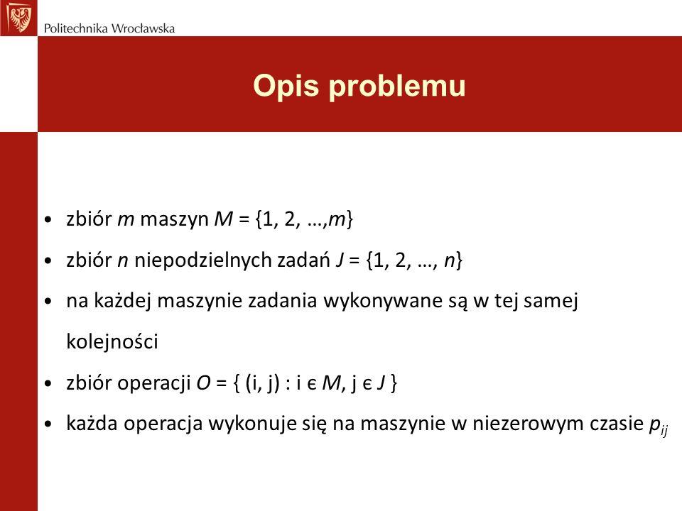Opis problemu zbiór m maszyn M = {1, 2, …,m} zbiór n niepodzielnych zadań J = {1, 2, …, n} na każdej maszynie zadania wykonywane są w tej samej kolejności zbiór operacji O = { (i, j) : i є M, j є J } każda operacja wykonuje się na maszynie w niezerowym czasie p ij