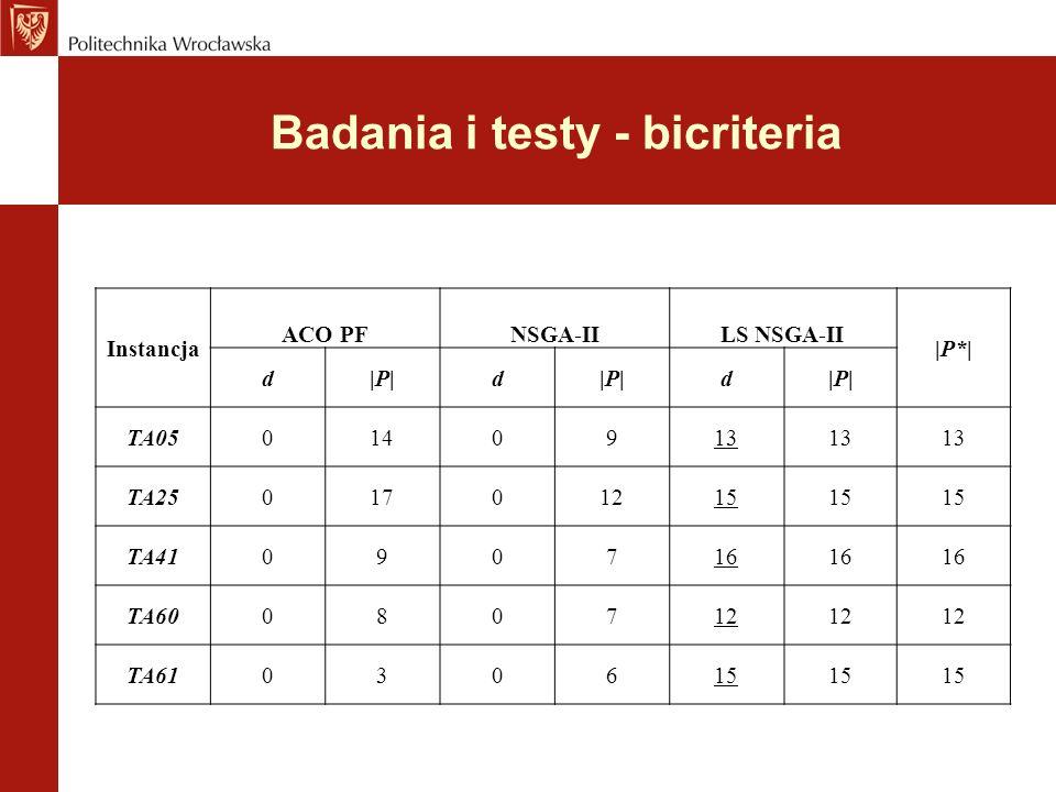 Badania i testy - bicriteria Instancja ACO PFNSGA-IILS NSGA-II |P*| d|P|d d TA050140913 TA2501701215 TA41090716 TA60080712 TA61030615