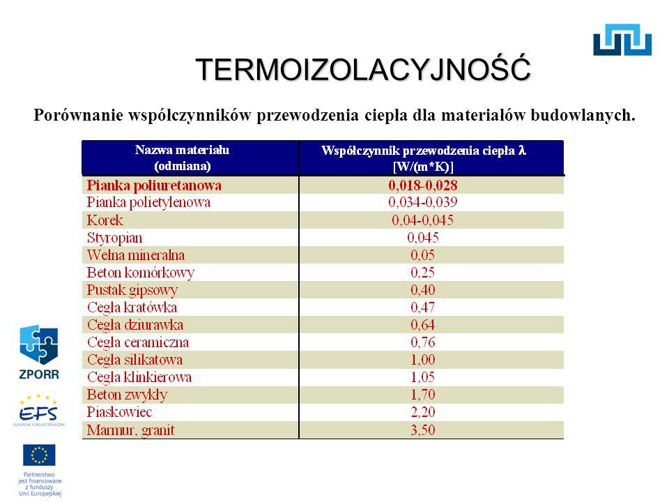 ŚRODKI SPIENIAJĄCE Wycofywane na mocy postanowień Protokołu Montrealskiego: CFC HCFC Alternatywne środki spieniające: HFC FC Izomery pentanu Woda Ciekły dwutlenek węgla