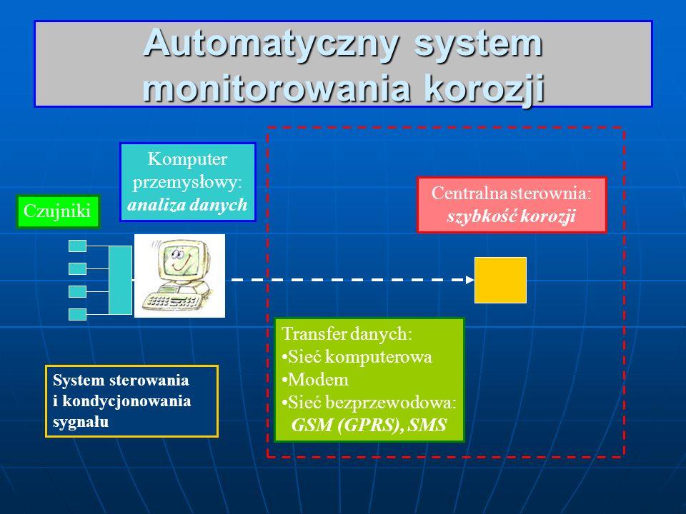 Automatyczny system monitorowania korozji Czujniki System sterowania i kondycjonowania sygnału Komputer przemysłowy: analiza danych Transfer danych: S