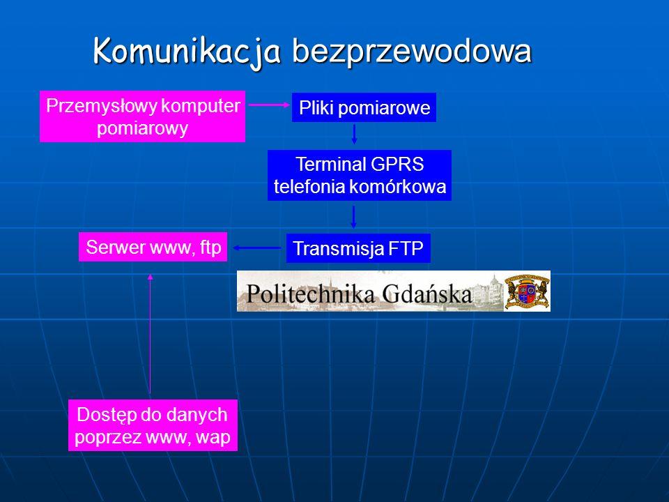Komunikacja bezprzewodowa Pliki pomiarowe Przemysłowy komputer pomiarowy Terminal GPRS telefonia komórkowa Transmisja FTP Serwer www, ftp Dostęp do da