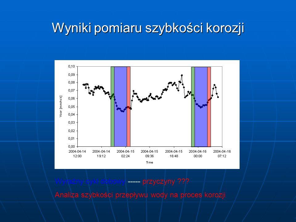 Wyniki pomiaru szybkości korozji Wyraźny cykl dobowy ----- przyczyny ??? Analiza szybkości przepływu wody na proces korozji