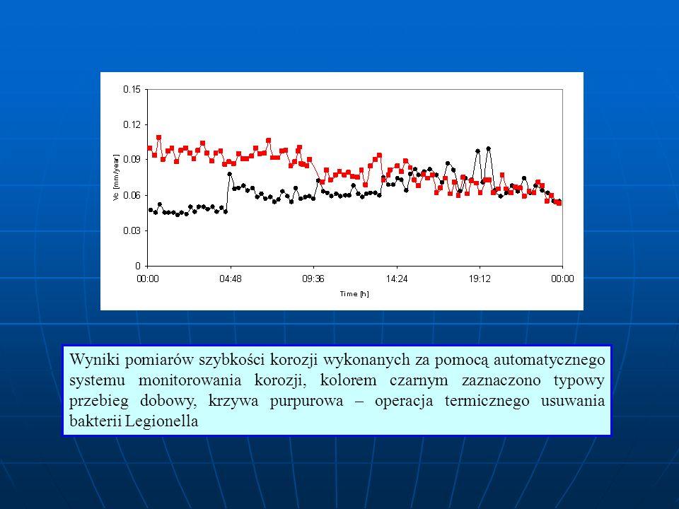 Wyniki pomiarów szybkości korozji wykonanych za pomocą automatycznego systemu monitorowania korozji, kolorem czarnym zaznaczono typowy przebieg dobowy