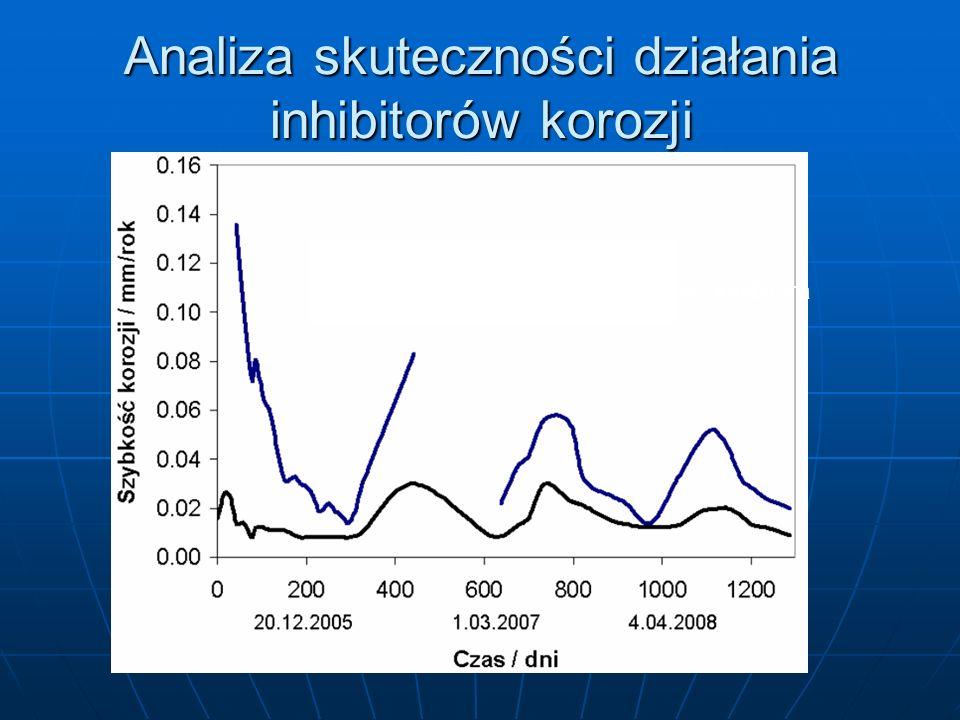 Analiza skuteczności działania inhibitorów korozji bez inhibitora
