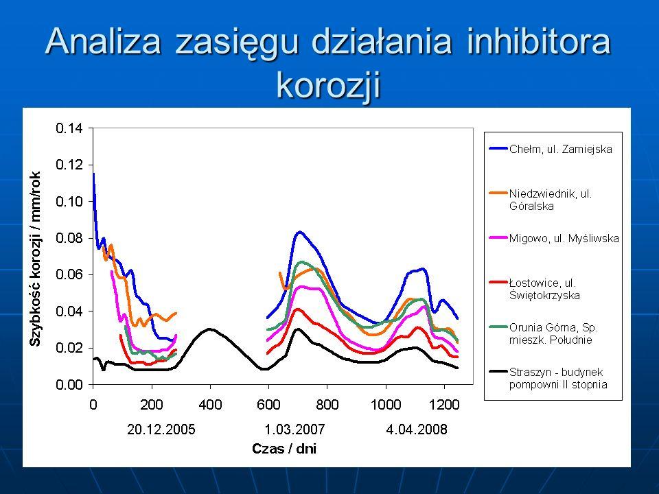 Analiza zasięgu działania inhibitora korozji