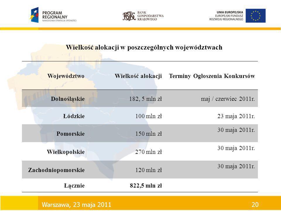 Wielkość alokacji w poszczególnych województwach WojewództwoWielkość alokacjiTerminy Ogłoszenia Konkursów Dolnośląskie182, 5 mln złmaj / czerwiec 2011