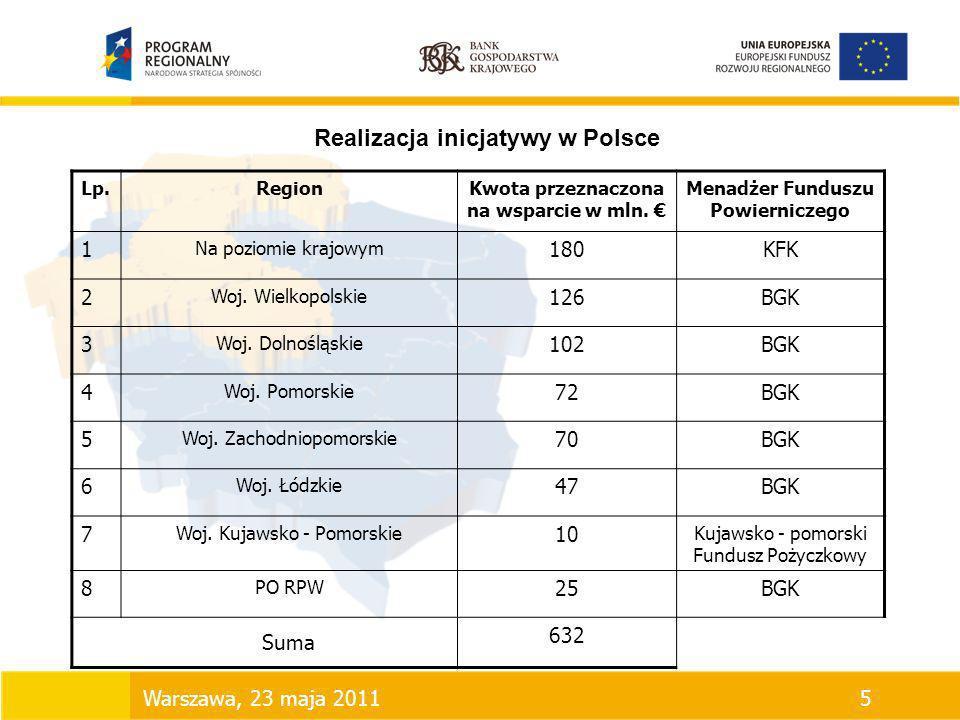 Realizacja inicjatywy w Polsce Lp.RegionKwota przeznaczona na wsparcie w mln. Menadżer Funduszu Powierniczego 1 Na poziomie krajowym 180KFK 2 Woj. Wie