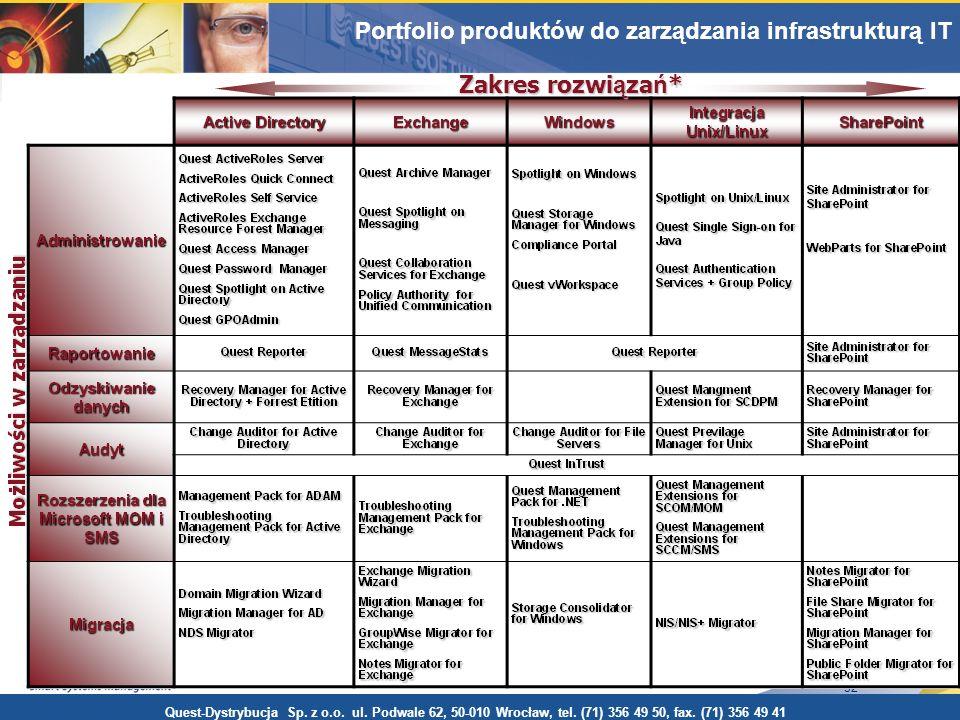 32 Portfolio produktów do zarządzania środowiskiem Windows Zakres rozwi ą za ń * Quest-Dystrybucja Sp. z o.o. ul. Podwale 62, 50-010 Wrocław, tel. (71