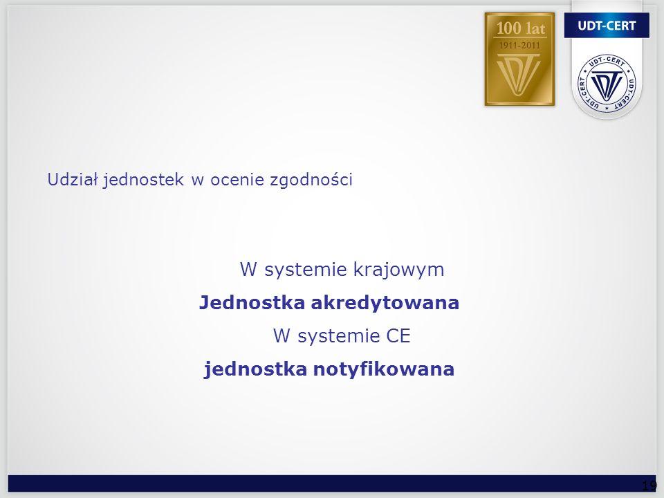19 W systemie krajowym Jednostka akredytowana W systemie CE jednostka notyfikowana Udział jednostek w ocenie zgodności