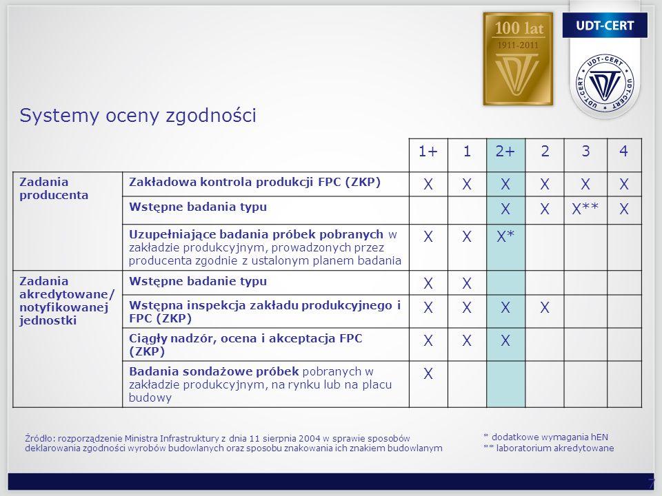 7 1+12+234 Zadania producenta Zakładowa kontrola produkcji FPC (ZKP) XXXXXX Wstępne badania typu XXX**X Uzupełniające badania próbek pobranych w zakła