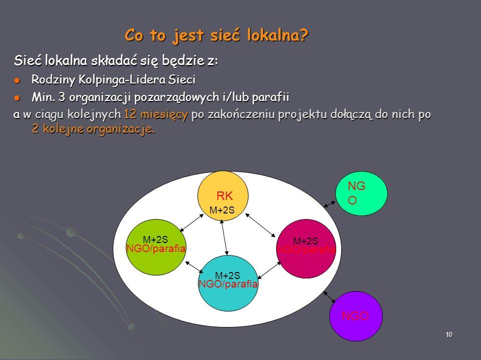 10 Co to jest sieć lokalna? Sieć lokalna składać się będzie z: Rodziny Kolpinga-Lidera Sieci Rodziny Kolpinga-Lidera Sieci Min. 3 organizacji pozarząd