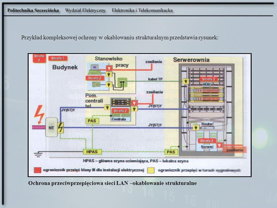Ochrona przeciwprzepięciowa sieci LAN –okablowanie strukturalne Przykład kompleksowej ochrony w okablowaniu strukturalnym przedstawia rysunek:
