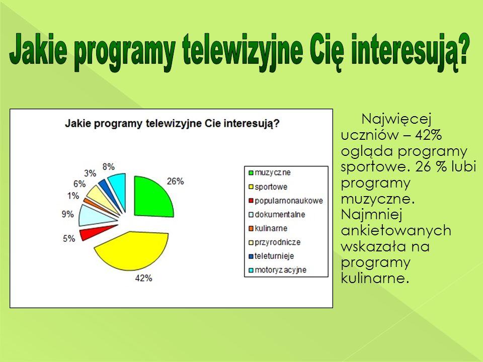 Najwięcej uczniów – 42% ogląda programy sportowe. 26 % lubi programy muzyczne. Najmniej ankietowanych wskazała na programy kulinarne.