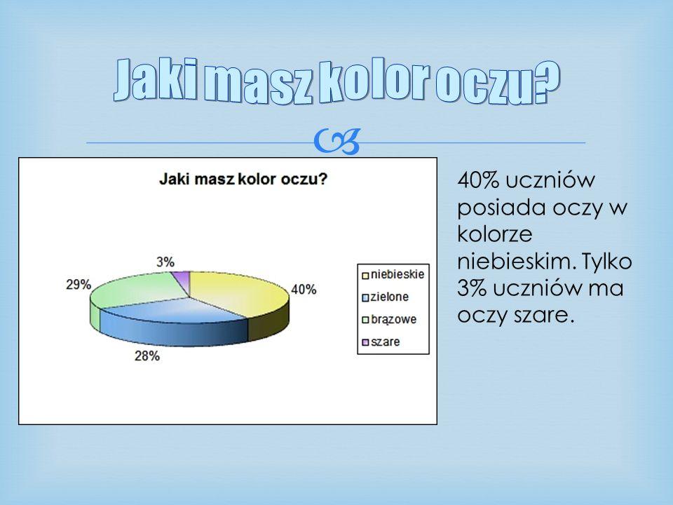 40% uczniów posiada oczy w kolorze niebieskim. Tylko 3% uczniów ma oczy szare.