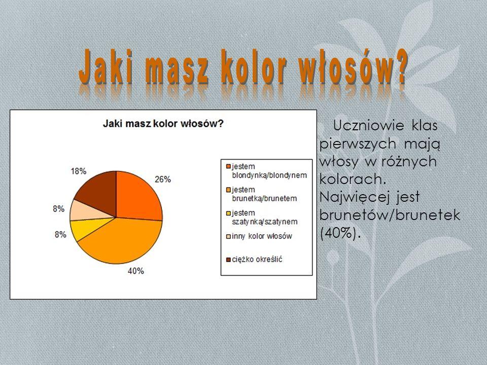 Uczniowie klas pierwszych mają włosy w różnych kolorach. Najwięcej jest brunetów/brunetek (40%).