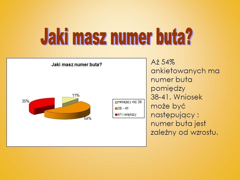 Aż 54% ankietowanych ma numer buta pomiędzy 38-41. Wniosek może być następujący : numer buta jest zależny od wzrostu.