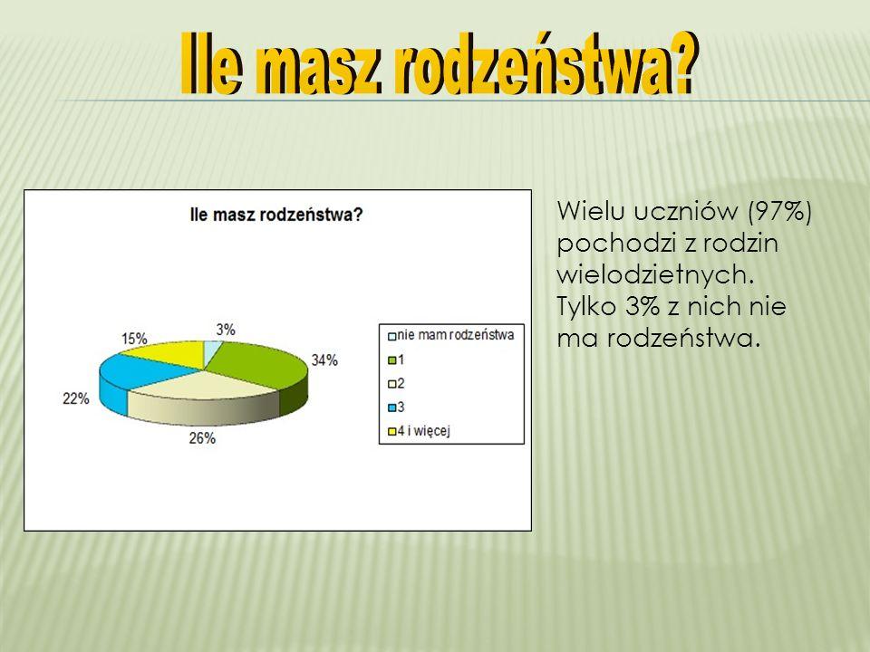 Wielu uczniów (97%) pochodzi z rodzin wielodzietnych. Tylko 3% z nich nie ma rodzeństwa.