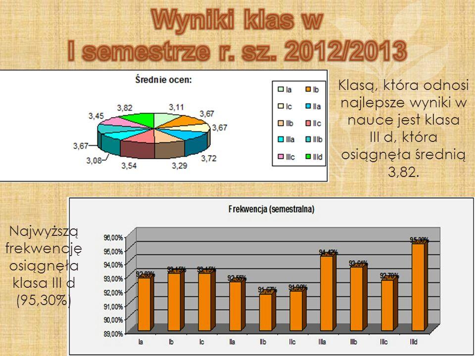 Klasą, która odnosi najlepsze wyniki w nauce jest klasa III d, która osiągnęła średnią 3,82. Najwyższą frekwencję osiągnęła klasa III d (95,30%)