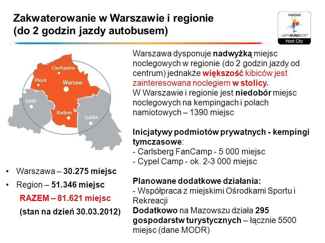 Zakwaterowanie w Warszawie i regionie (do 2 godzin jazdy autobusem) Warszawa – 30.275 miejsc Region – 51.346 miejsc RAZEM – 81.621 miejsc (stan na dzi