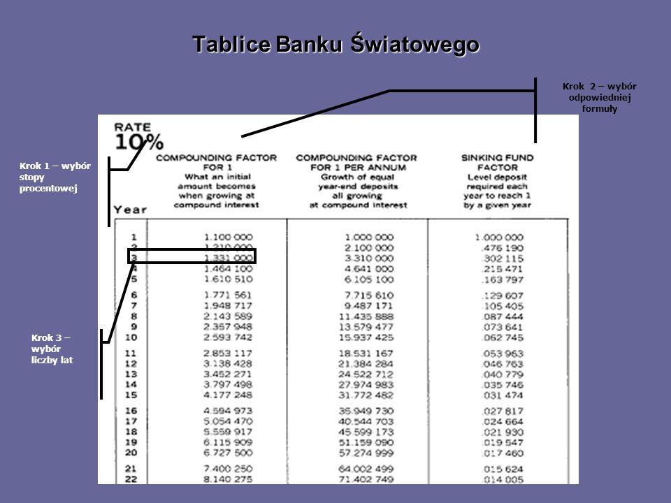Tablice Banku Światowego Krok 1 – wybór stopy procentowej Krok 3 – wybór liczby lat Krok 2 – wybór odpowiedniej formuły